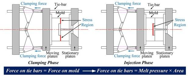 On Line Measurement Of Cavity Pressure During Injection Molding Advances In Engineering Department Of Mechanical Engineering Injection Moulding Process Injections