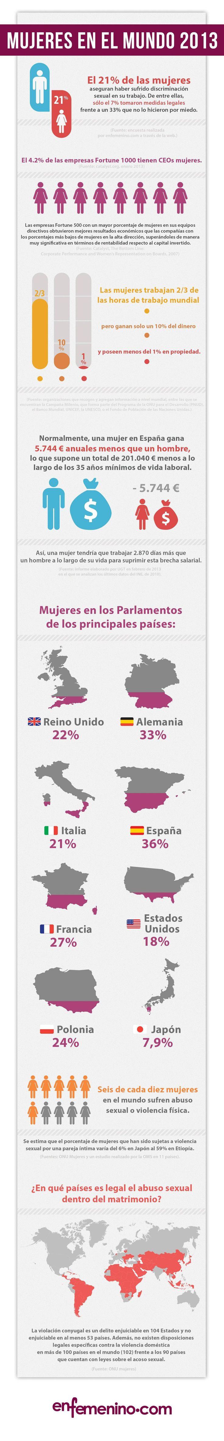 #Infografía: Día de la Mujer 2013