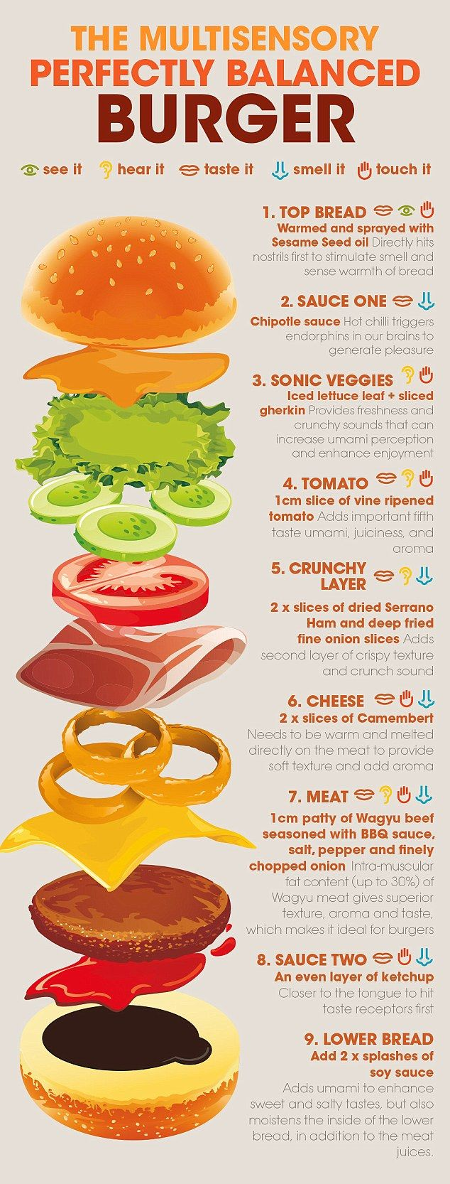 The entire burger contains eight important components, including a seeded burger bread, Chipotle sauce, vegetables - including a lettuce leaf and sliced gherkin, a slice of tomato, a crunchy layer of dried Serrano Ham and deep fried onion slices, slices of Camembert, Wagyu beef, ketchup and soy sauce
