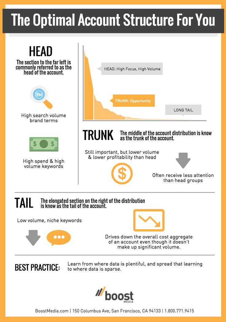 Best Ppc Sem And Seo Tips  Infographics Images On