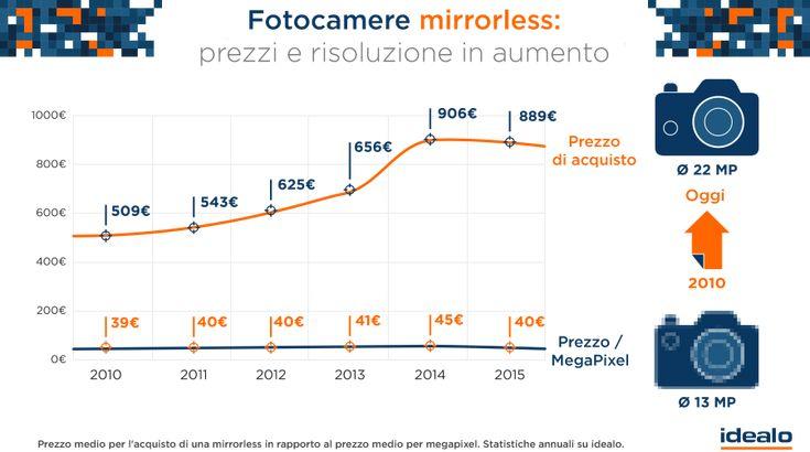Mercato fotocamere digitali in calo. Analisi delle tendenze web 2015 - idealo Blog