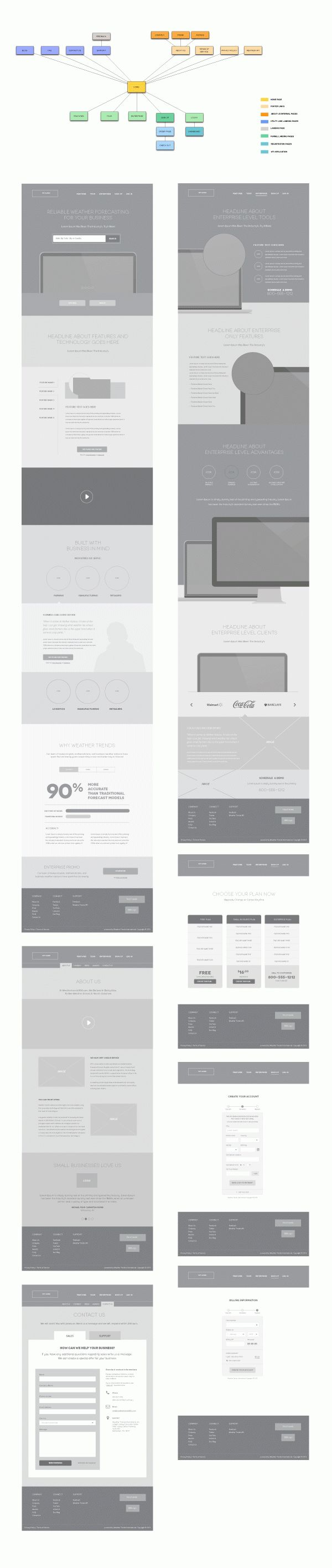 Weather Trends Sales Funnel by Michael Pons, via Behance