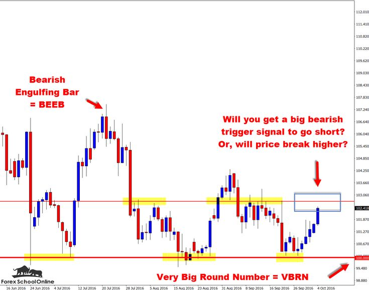Option trading time decay strategy maps