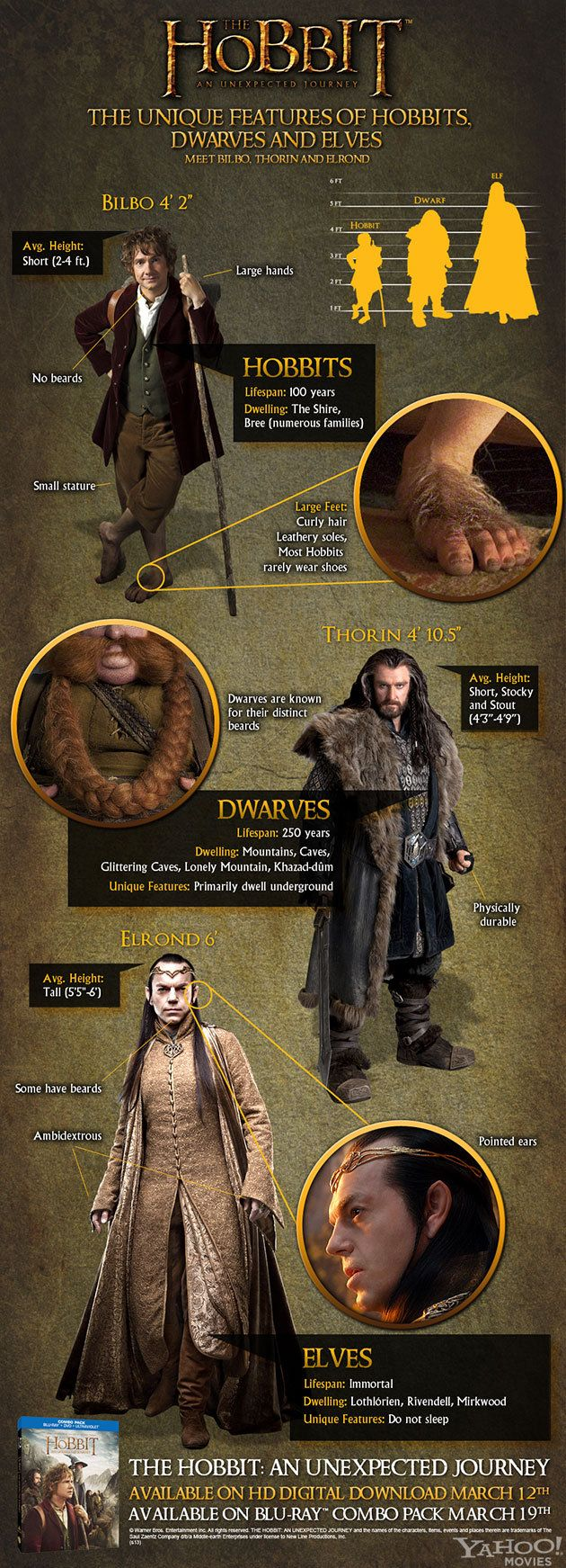 The Hobbit: An Unexpected Journey Infographic (Warner Bros. Pictures) - Click to view full size http://mushroomsfree.com