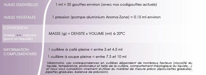 17 meilleures id es propos de acide citrique sur pinterest recettes naturelles pour - Huile essentielle machine a laver ...
