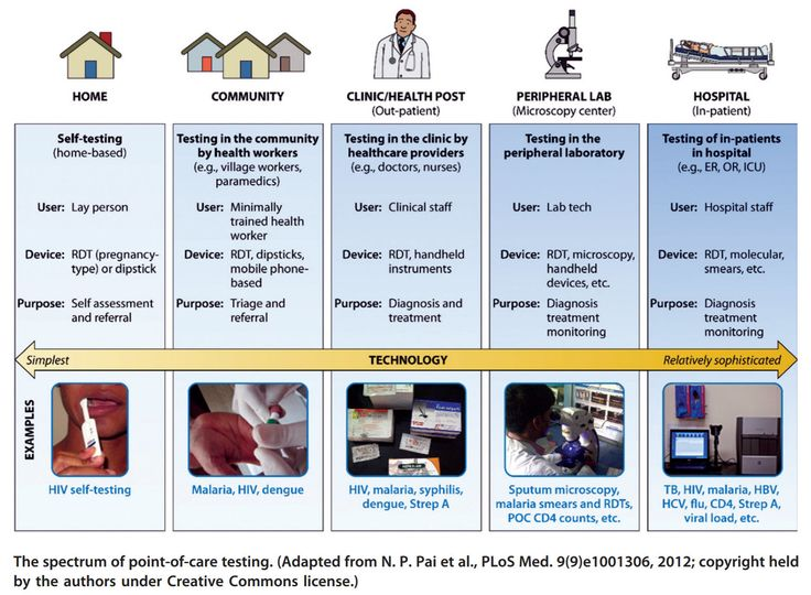 Point-of-care testing in global health: what is the point? — Perspectives on Global Health