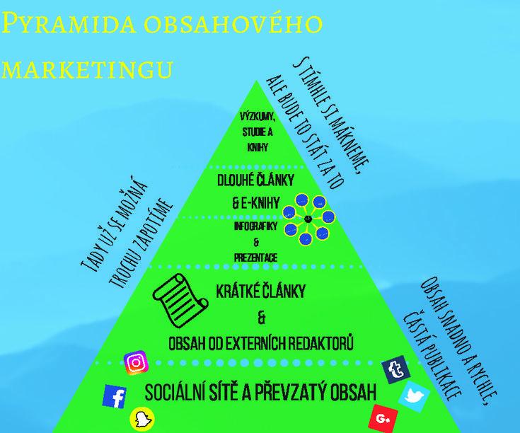 Základy obsahové strategie: Pyramida obsahového marketingu | GetFound