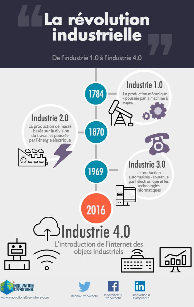 Infographie - La révolution industrielle