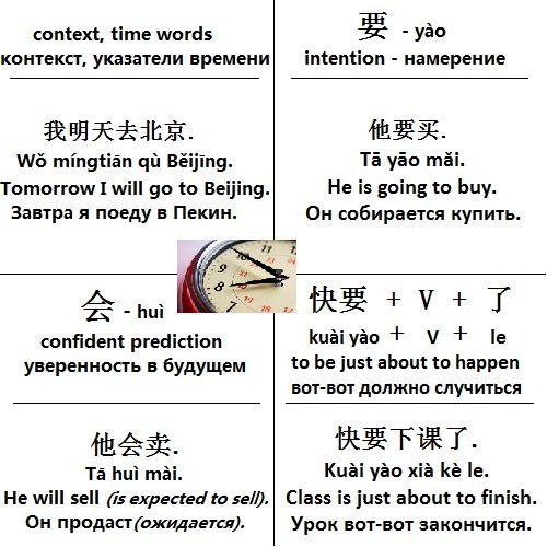Mandarin Chinese From Scratch | Китайский язык с нуля: Future Tense in Chinese: 4 ways to express | Будущее время в китайском языке: 4 способа образования