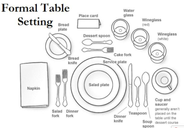 Table Setting Diagram ideas for Thanksgiving.  We've included formal and non formal
