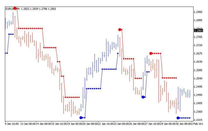 Brain Trend1sig Metatrader 4 Forex Indicator Brain Chart