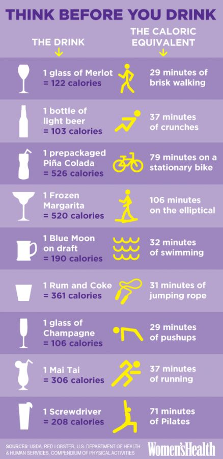 Eek! Check out how much you have to exercise to work off one measly drink!
