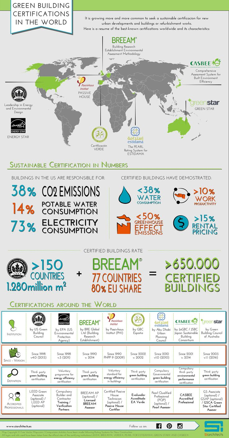 #INPHOGRAPHY: All you need to know about sustainable building certifications around the world: LEED / ENERGY STAR / BREEAM / VERDE / GREEN STAR / STIDAMA / CASBEE - by SI architects - Follow us in Pinterest / Facebook / Instagram - www.siarchitects.es