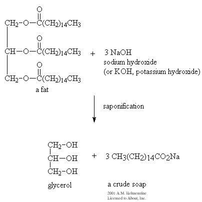 algo de quimica  Jabón Artesanal | Eremu Meharrak