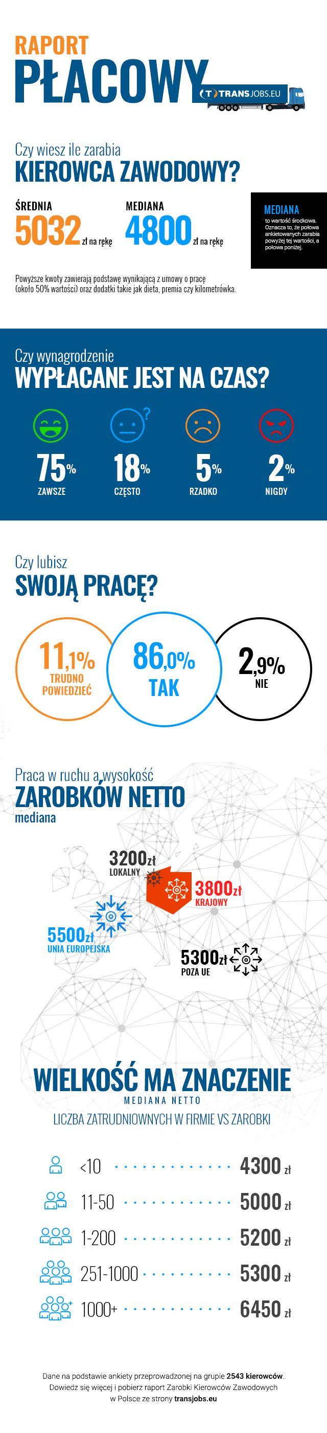 Wynagrodzenia kierowców zawodowych - infografika