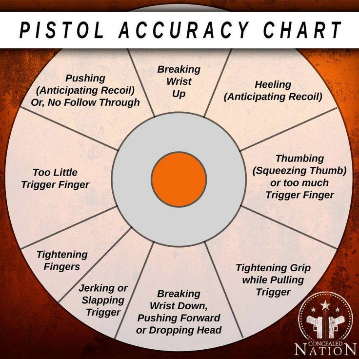 When concealed carrying, it's important to practice accuracy with your pistol. The next time you head the range, keep this chart in mind.