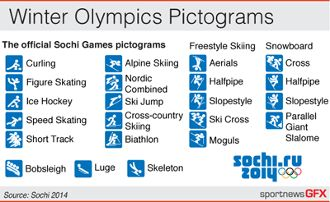 SOCHI PICTOGRAMS - Official 2014 Olympics pictogram art EPS