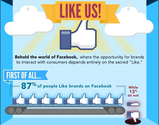 A cool infographic on why people like brands on Facebook Vs company Websites - I don't think we've seen how big this is going to be or its potential http://blog.hubspot.com/blog/tabid/6307/bid/33629/50-of-facebook-fans-prefer-brand-pages-to-company-websites-infographic?source=Blog_Email_[50%25%20of%20Facebook%20Fans]