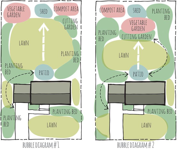 Feb 15 Designing Your Garden Bubble Diagrams Gardens - designing your garden
