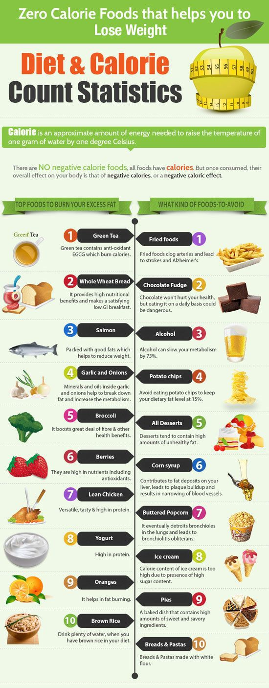 17 Best images about Calorie counting Foods on Pinterest ...