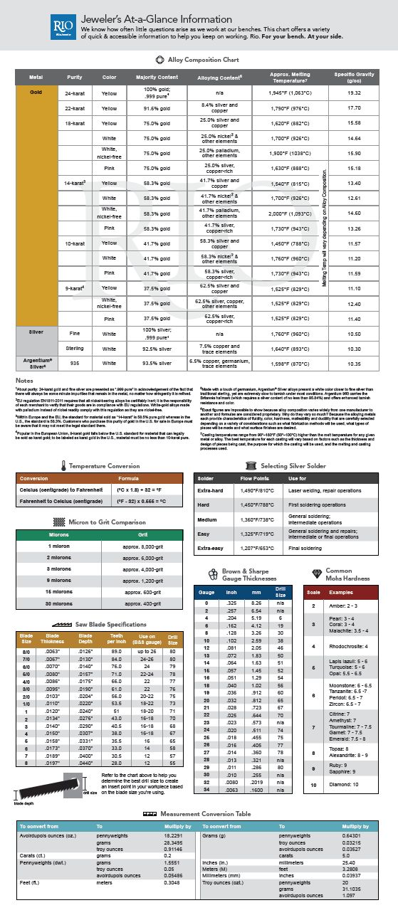The only jeweler's chart you'll ever need! Find your conversions all in one place! Jeweler's At-a-Glance Information We know how often little questions arise as we work at our benches. This chart offers a variety of quick & accessible information to help you keep on working. Rio. For your bench. At your side. Alloy composition chart, temp conversion, solder selection, Mohs hardness, saw blade thickness, and more!