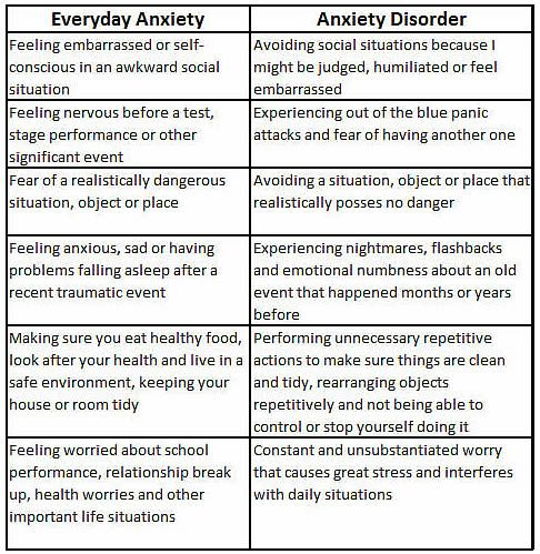 compare and contrast essay on stress and anxiety Fear and anxiety both produce similar responses to certain dangers but  these  bodily changes result from an inborn fight-or-flight stress.