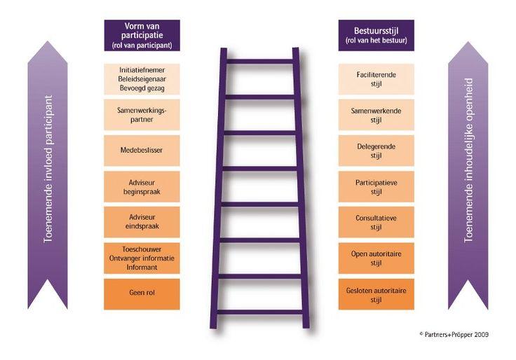 Participatie Ladder