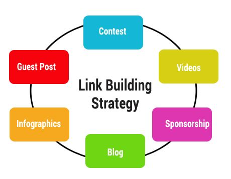 Quality Link Building Strategies