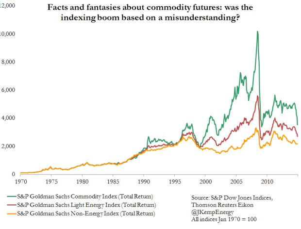 What went wrong with the Great Commodity Boom?