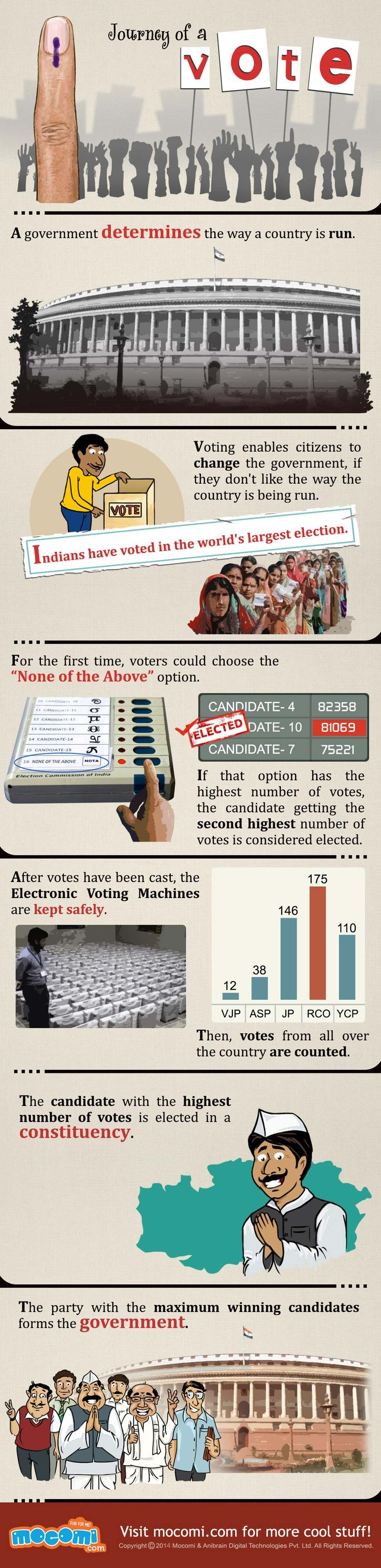 Journey of a Vote - Voting enables citizens to elect a new government. India is world's largest democracy. Do you know what is democracy? http://mocomi.com/what-is-democracy/