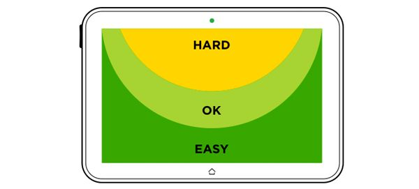 Comfortable touch areas on tablets