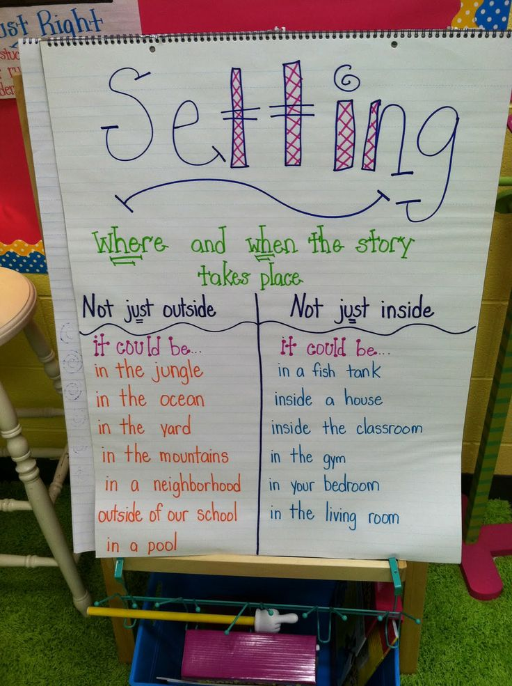 Great way to post what the setting in a story could be. Also could be used for ideas when students have to write a story & need a setting :)