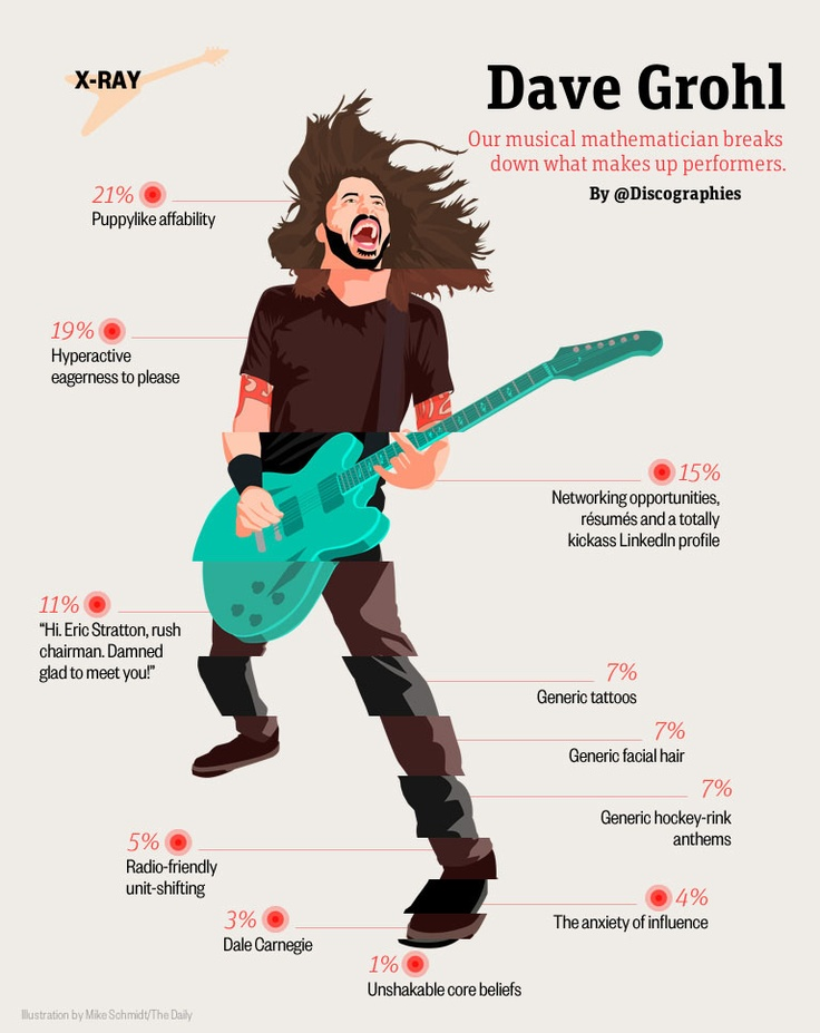 309 best Foo fighters!!! images on Pinterest   Foo fighters dave ...