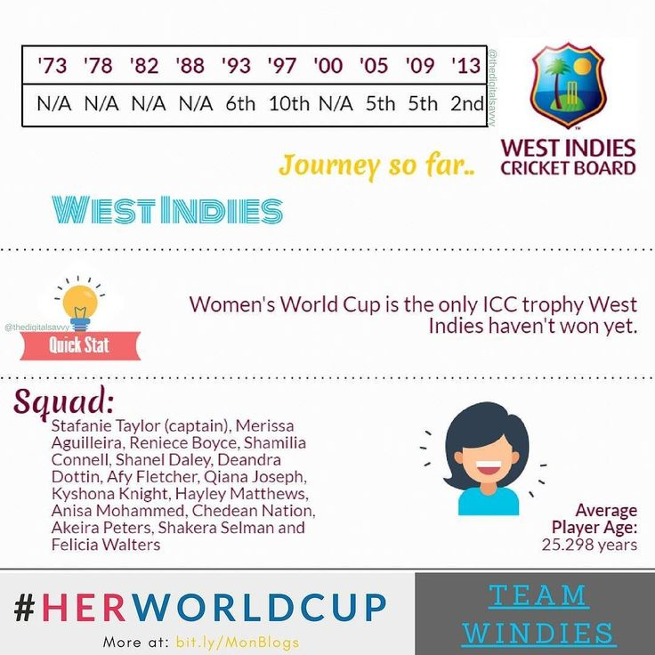 #HerWorldCup : Can Windies Women's Team complete the all-ICC-trophy haul this time?  It's a good opportunity though!  #WWC17  #womenscricket #worldcup #insights #womeninsports #women #cricket #sport #westindies #windies #australia #aussie #AusvWI #WIvAus #CountyGround #Taunton #marketing #branding #strategy #online #socilmedia #smm #digital #design #technology #advertising #storytelling #analytics #TheDigitalSavvy