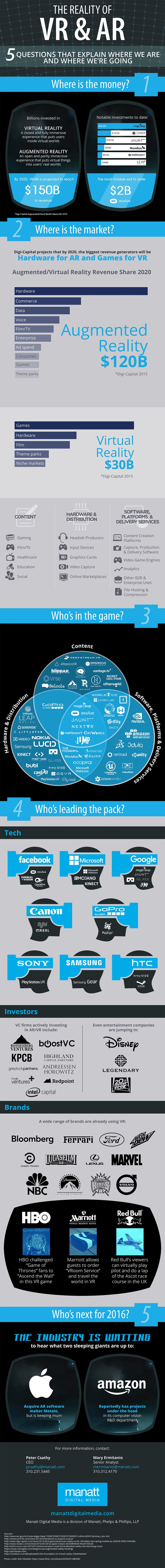 The Reality of VR and AR #infographic #Technology #AugmentedReality #VirtualReality
