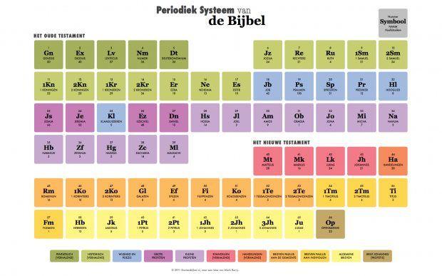 Periodiek Systeem van de Bijbel