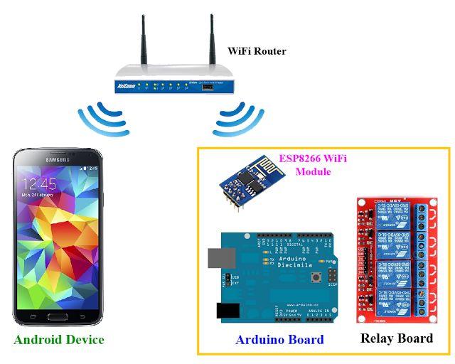 Best arduino wifi ideas on pinterest esp