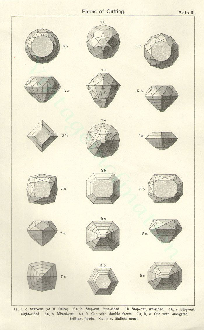 Gemstone cutting chart (1896).