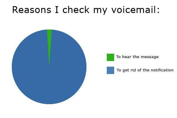 The real reason for checking your voicemails.