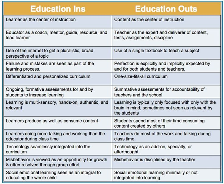 Fantastic+Chart+On+21st+Century+Education+Vs+Traditional+Education