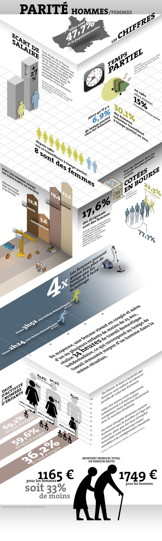 parité hommes/femmes Les chiffres clés 2012 de l'égalité entre les femmes et les hommes.