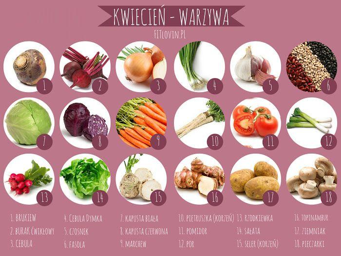 Sezonowe warzywa i owoce dostępne w kwietniu. Więcej na http://fitlovin.pl  #fruit #vegetables #printables #fit #healthy #food