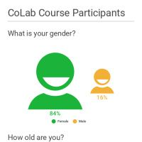 Infographic: CoLab Course Participants