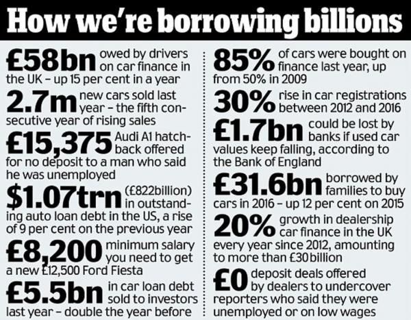 """Bank Of England Warns Of """"Spiral Of Complacency"""" Over Soaring Consumer Debt http://betiforexcom.livejournal.com/26820699.html A few weeks ago, we wrote a note about how European auto lenders are becoming just about as ridiculously undisciplined as their counterparts in the United States. Apparently an ever-growing reliance of European millennials on lease financing has auto ABS investors worried about a potential crash in used car prices at some point in the not so distant future...that…"""