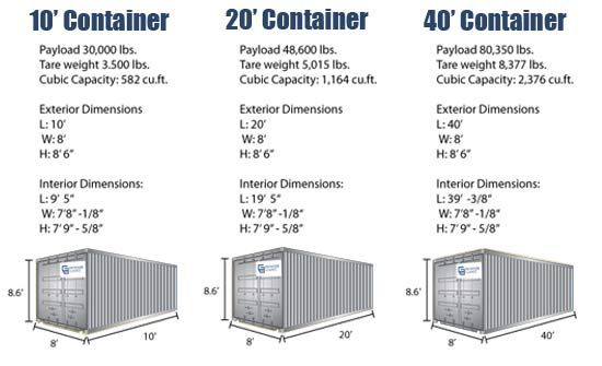 shipping container length-width-height diagram -- repinning for future reference