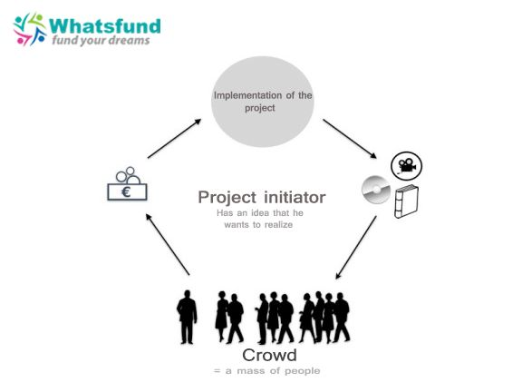 You can analyse the past but  you have to design the future.  -https://www.whatsfund.com