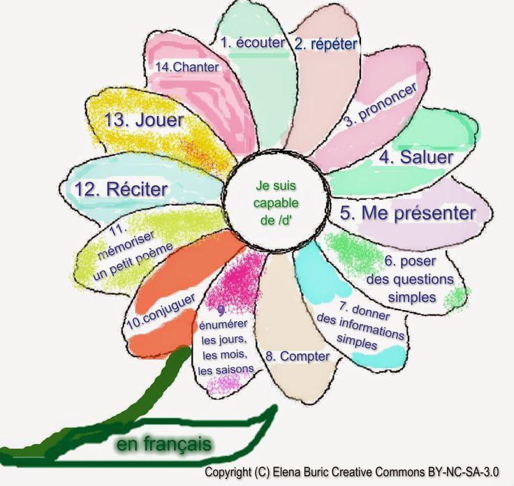 Les verbes en -ER. Deuxième partie. Description d'une image et autres activités…