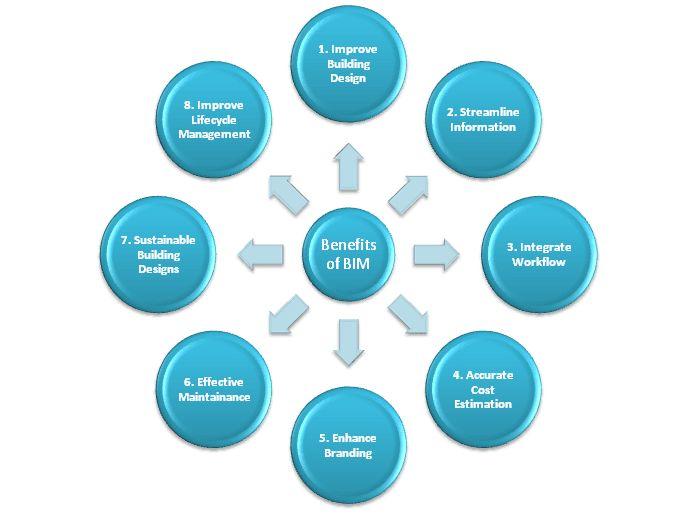 #BIM   http://theaecassociates.com/blog/bim-modeling-services-process-management/