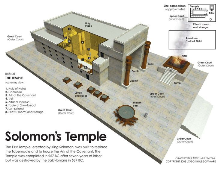 35 best images about Temple of Solomon / First Temple of Jerusalem ...