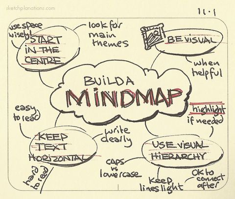 Build a mindmap I have found mindmaps useful to me since I first learned them and gave them a shot. Here's some of what I've learned since from practice. Great for getting your thoughts down before a...